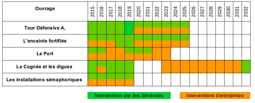 La planification 2015 des travaux de restauration